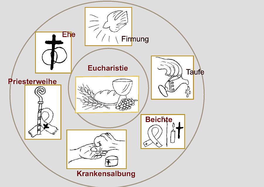 Evangelische Kirche Sakramente